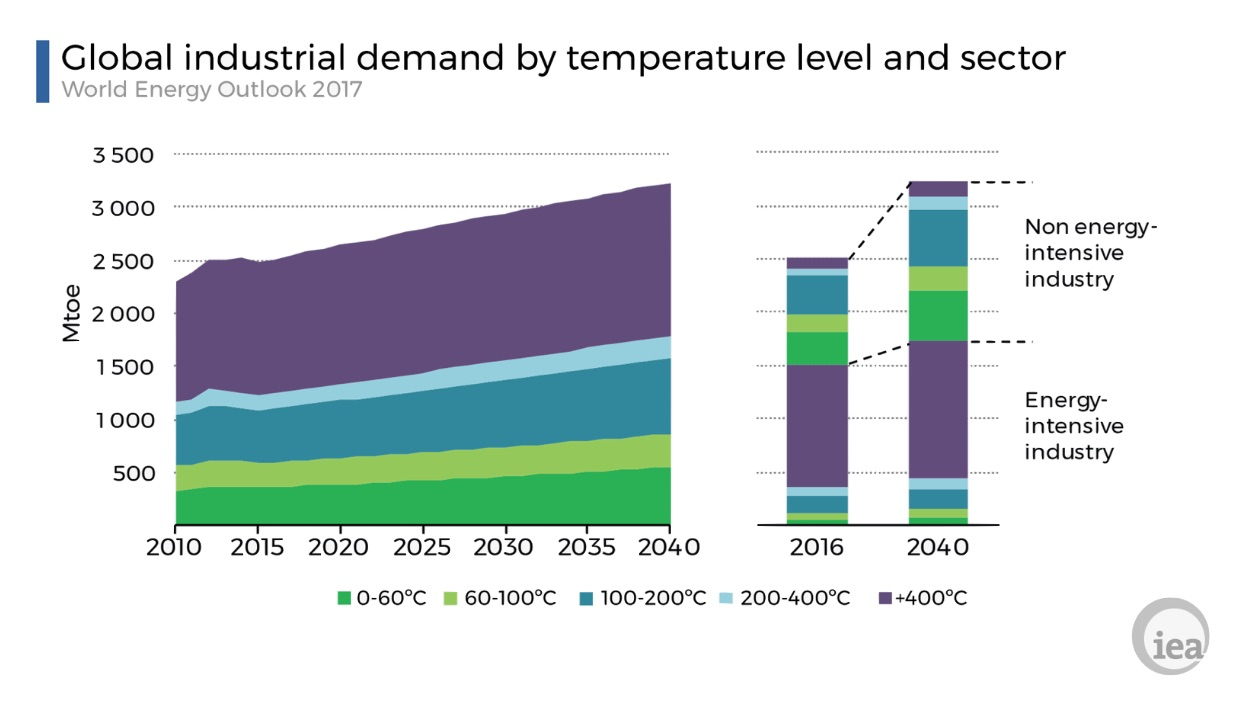Global industrial demand by temperature level and sector