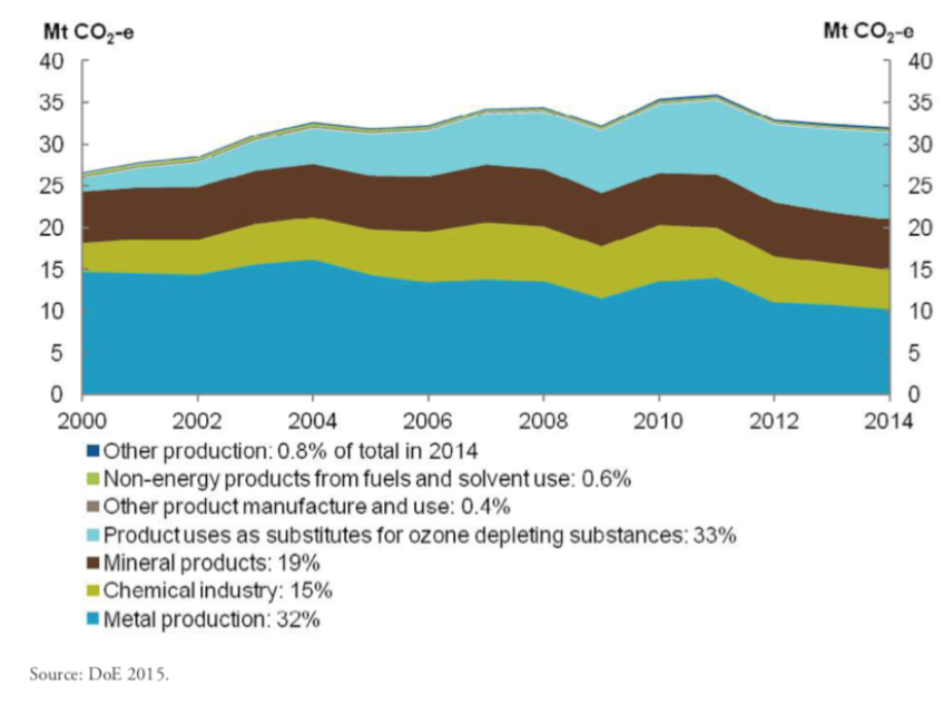 Industrial processes and product use emissions by sector