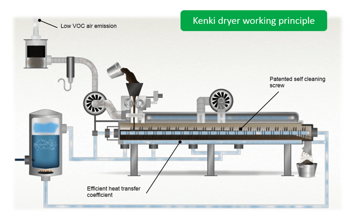 Operating principle of Kenki sludge dryer