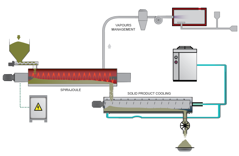 example spirajoule heat treatment process